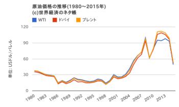 kakaku_graph.png